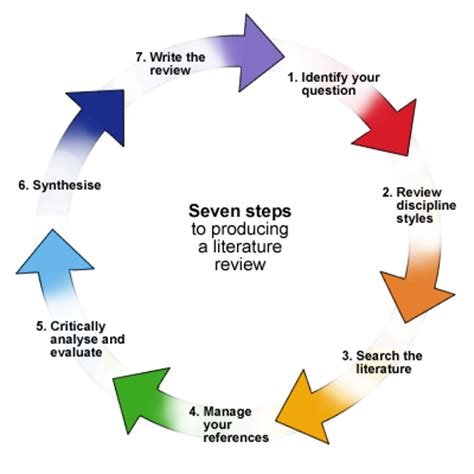 The Elements of a Literary Analysis Essay - inetTeachercom